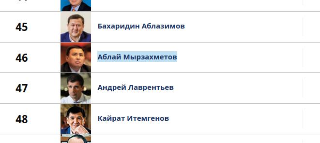 Аблай Мырзахметов в Форбсе
